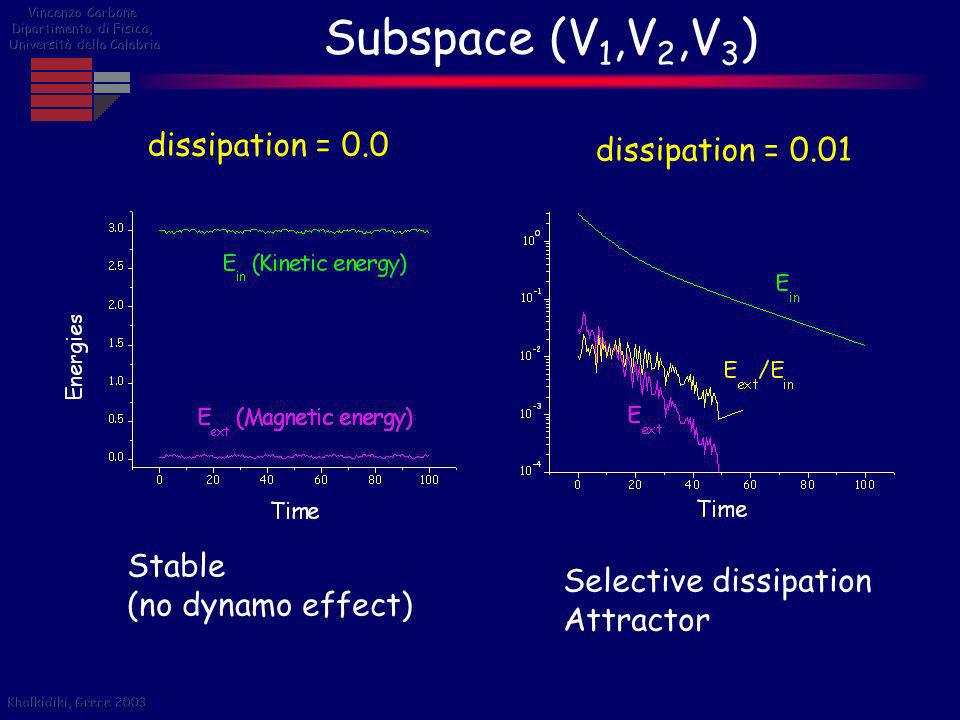 Subspace (V1,V2,V3) dissipation = 0.0 dissipation = 0.01 Stable