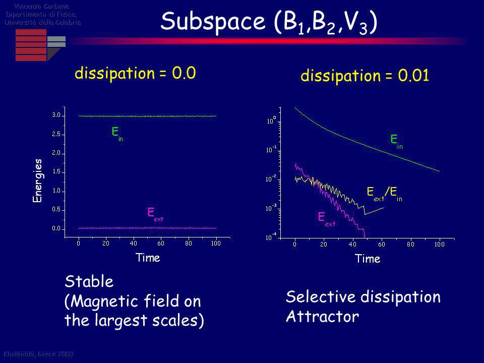 Subspace (B1,B2,V3) dissipation = 0.0 dissipation = 0.01 Stable
