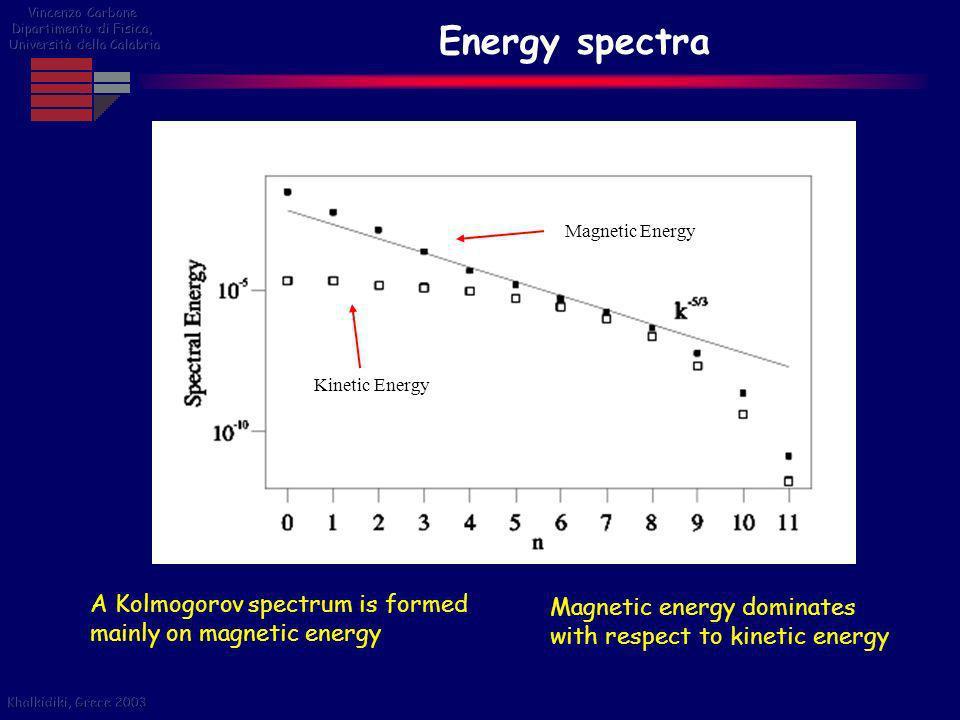 Vincenzo Carbone Dipartimento di Fisica, Università della Calabria. Energy spectra. Magnetic Energy.