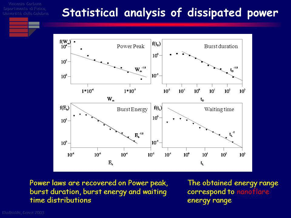Statistical analysis of dissipated power