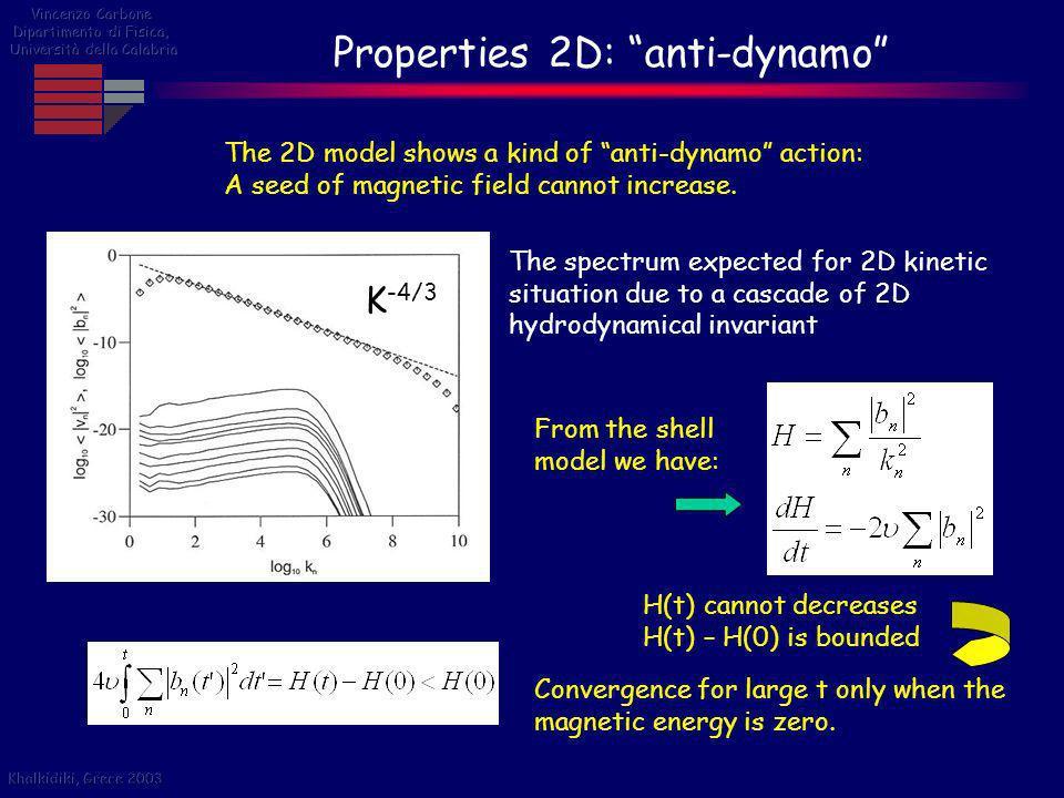 Properties 2D: anti-dynamo