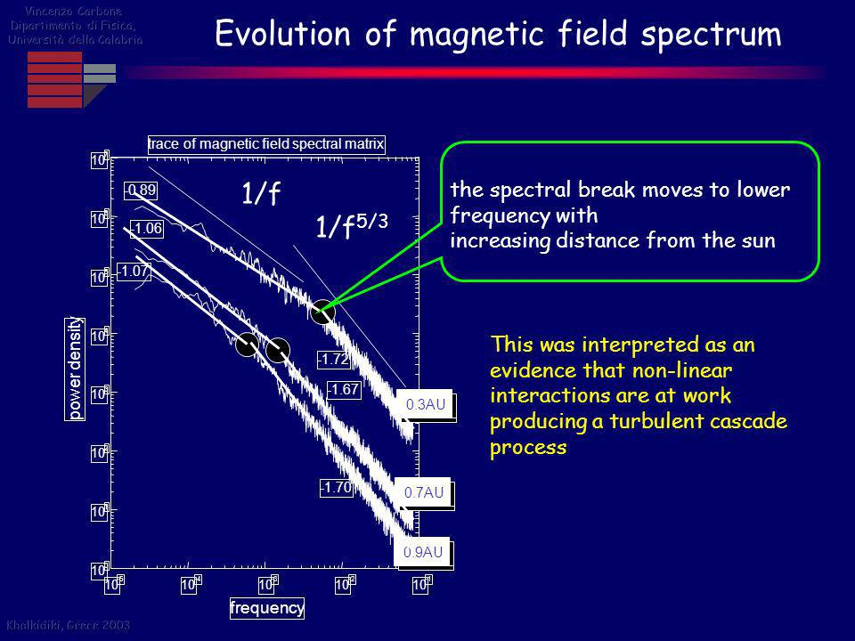 Evolution of magnetic field spectrum
