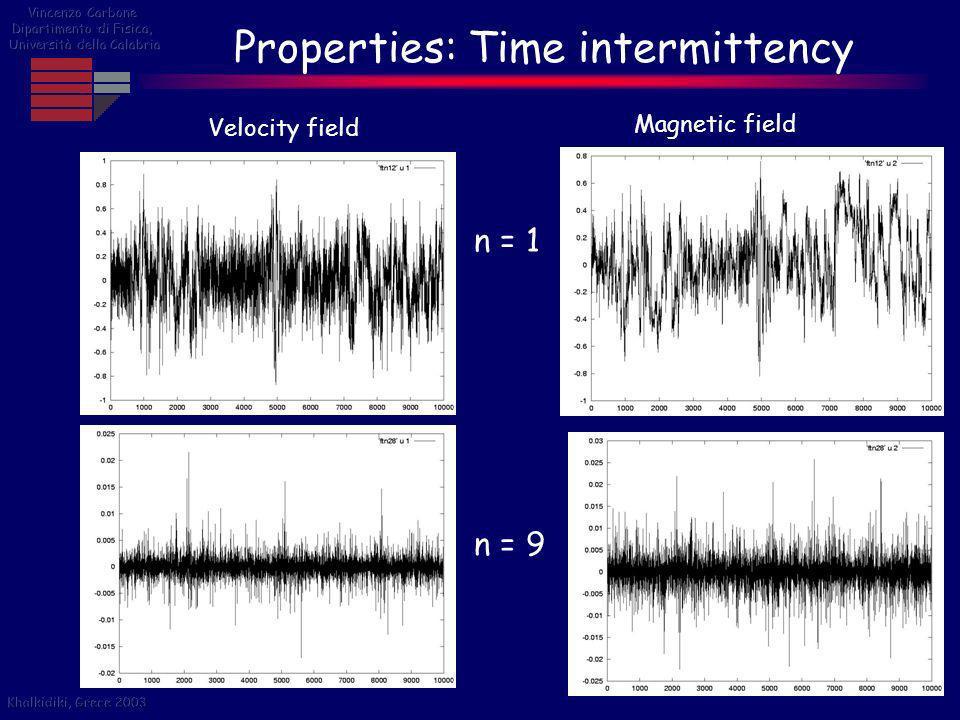 Properties: Time intermittency
