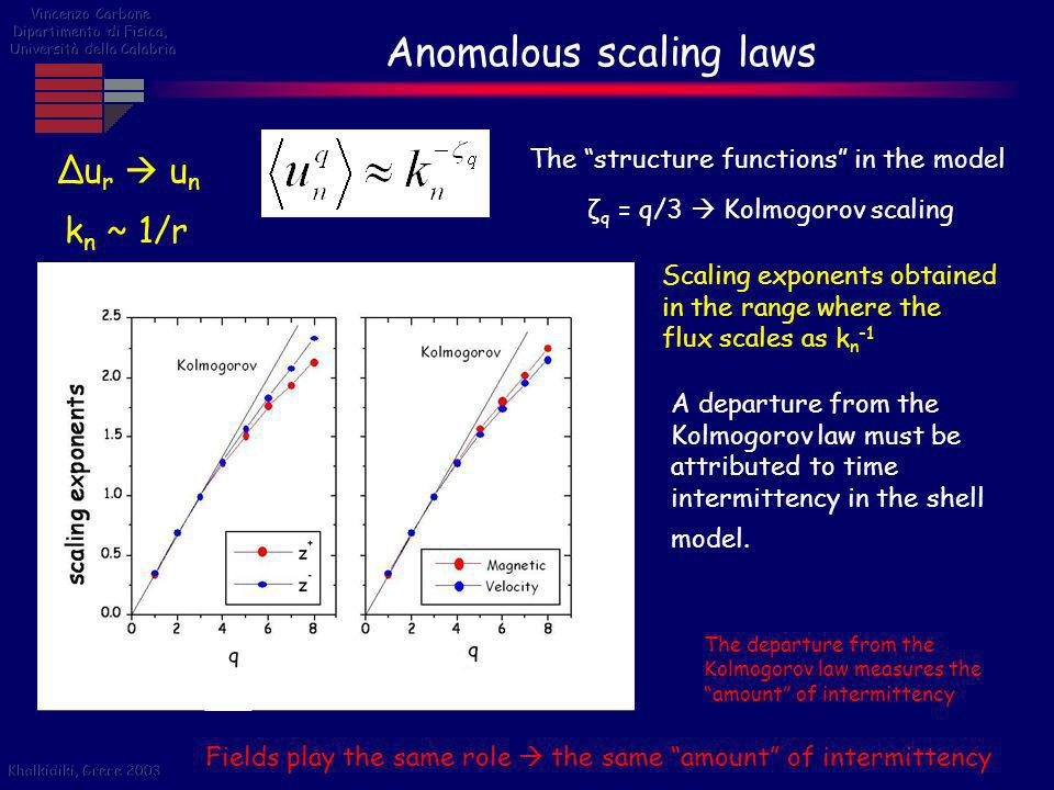 Anomalous scaling laws