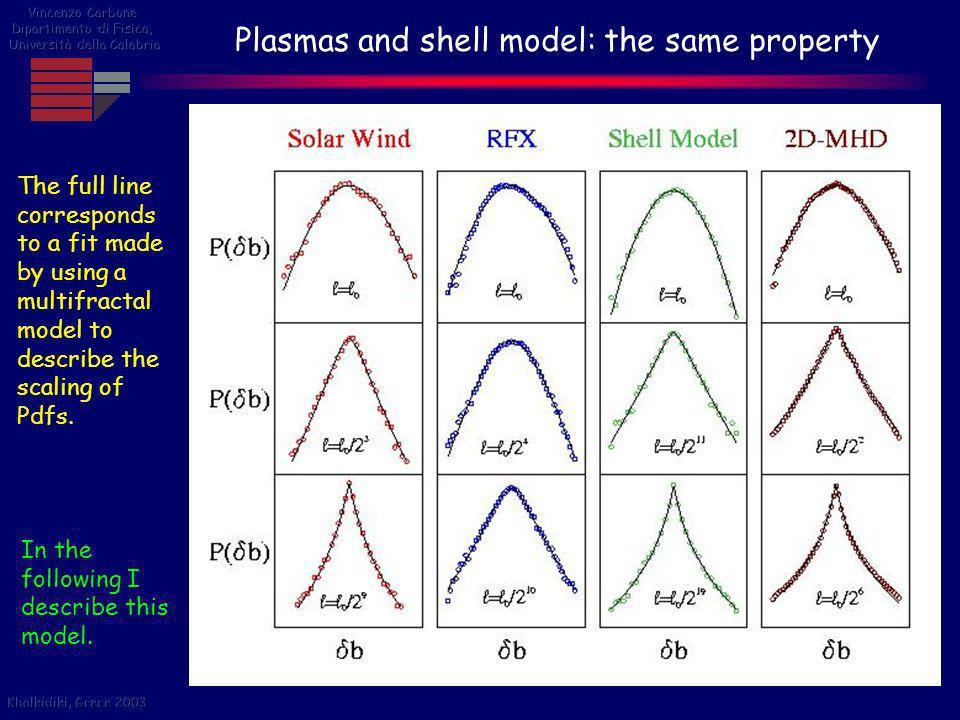 Plasmas and shell model: the same property