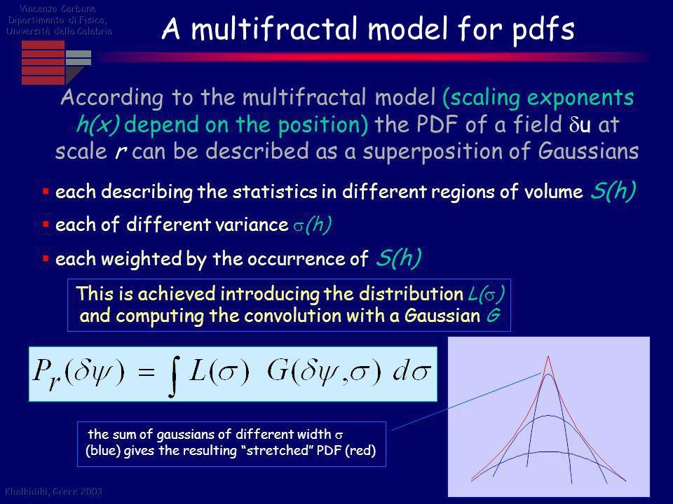 A multifractal model for pdfs