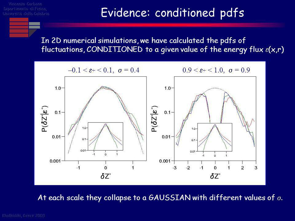 Evidence: conditioned pdfs