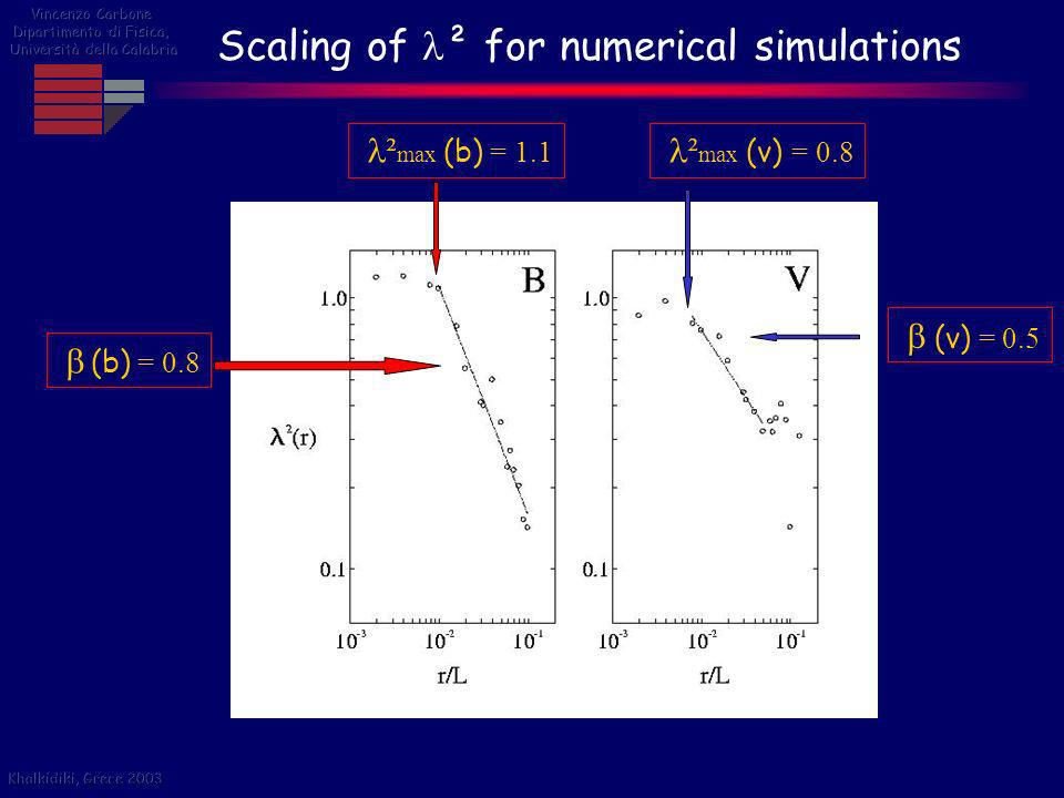 Scaling of ² for numerical simulations