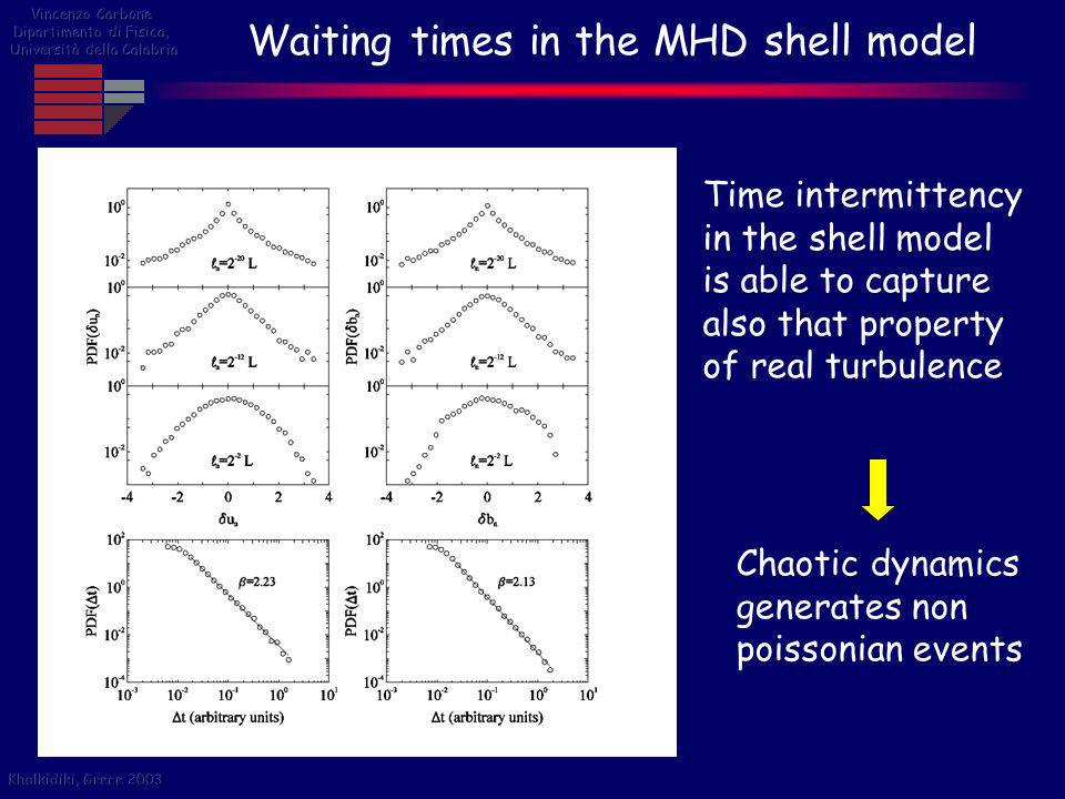 Waiting times in the MHD shell model