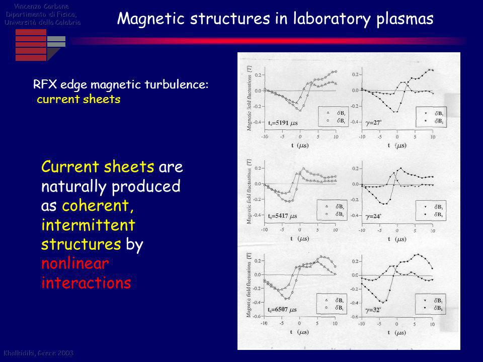 Magnetic structures in laboratory plasmas