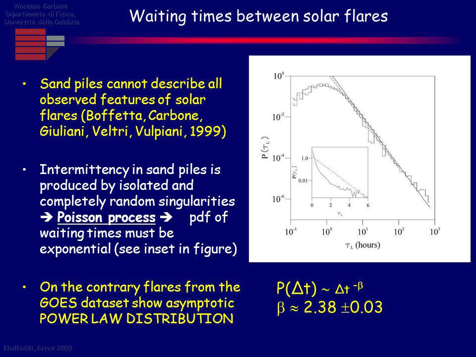 Waiting times between solar flares