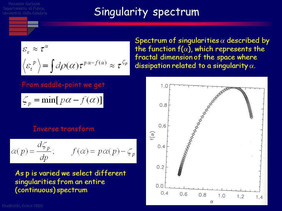Vincenzo Carbone Dipartimento di Fisica, Università della Calabria. Singularity spectrum.