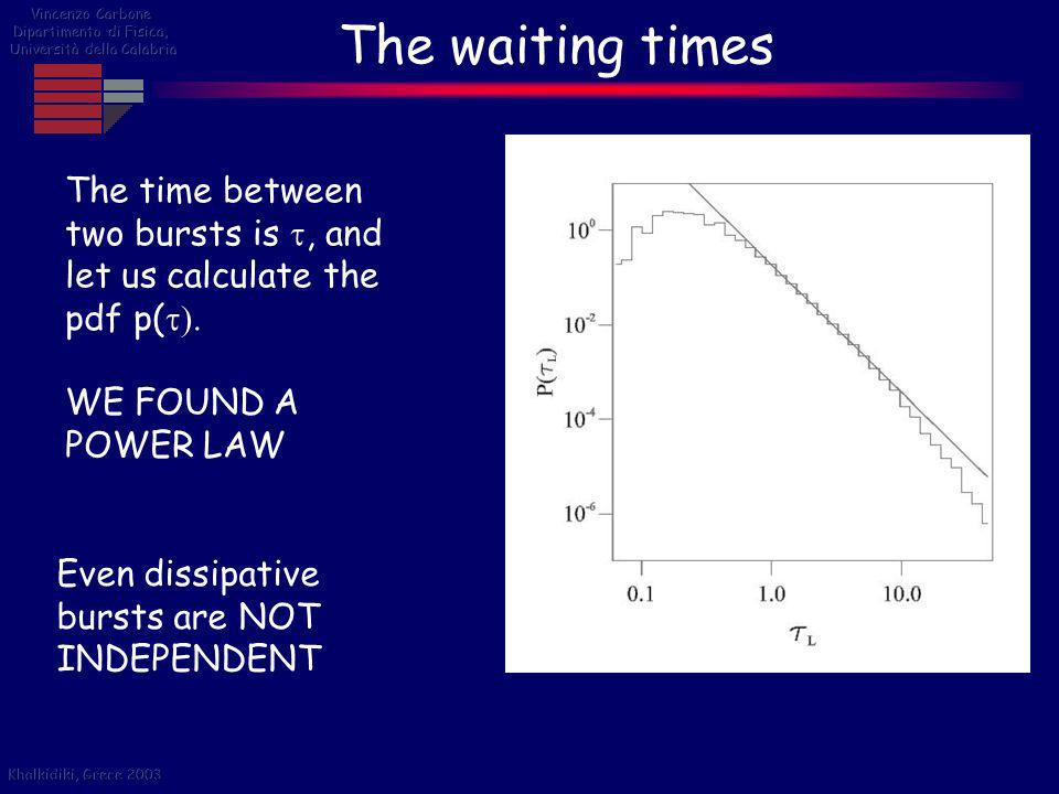 The waiting times The time between two bursts is t, and