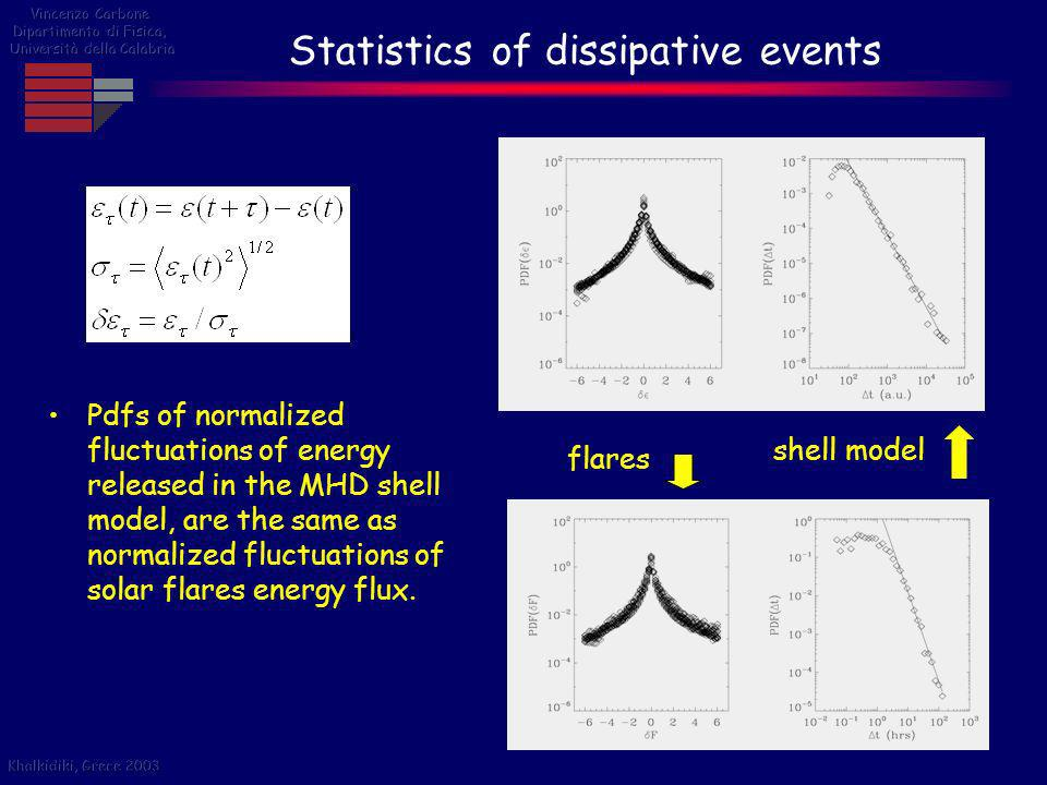 Statistics of dissipative events