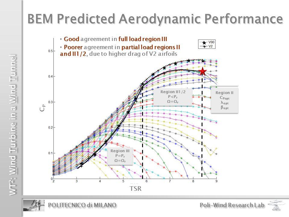BEM Predicted Aerodynamic Performance
