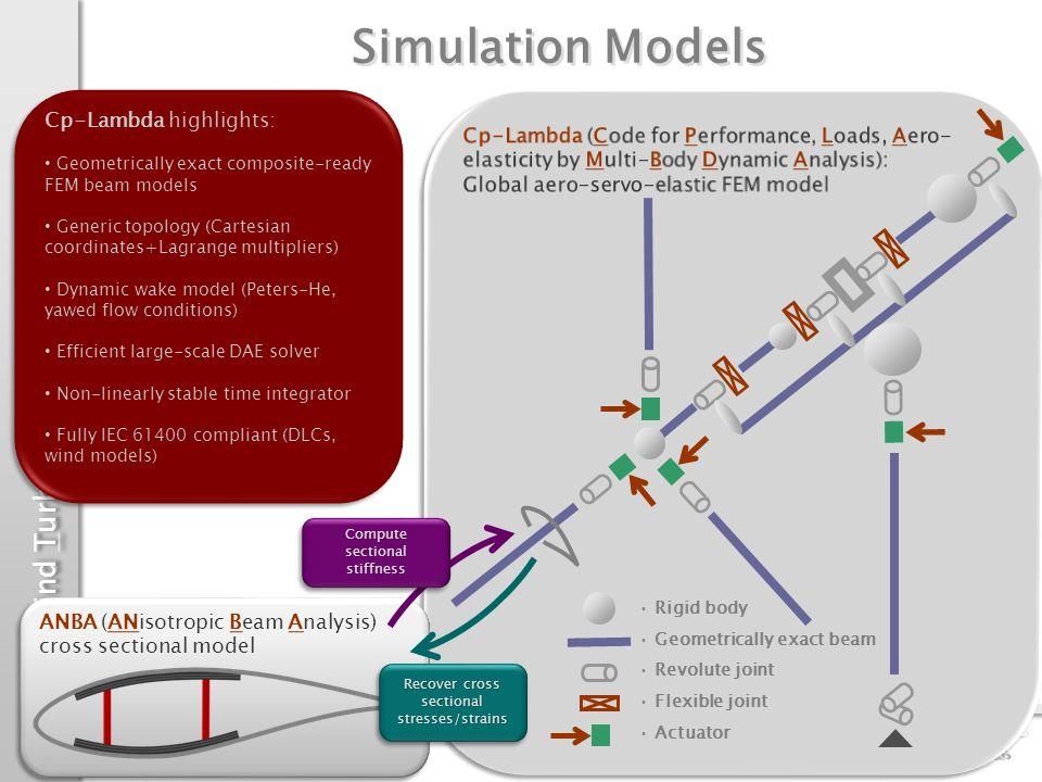 Simulation Models Cp-Lambda highlights: