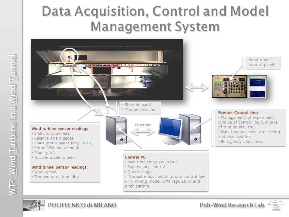 Data Acquisition, Control and Model Management System