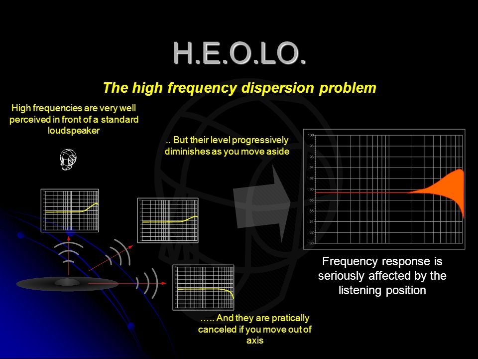 The high frequency dispersion problem