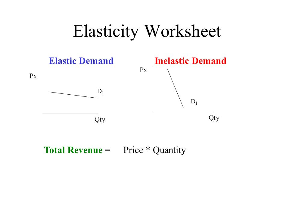 How sensitive is demand to price changes ppt video online download – Elasticity of Demand Worksheet