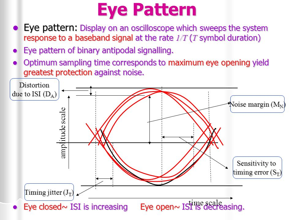 Baseband demodulation detection ppt video online download 31 eye pattern ccuart Gallery