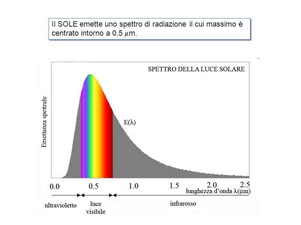Il SOLE emette uno spettro di radiazione il cui massimo è centrato intorno a 0.5 mm.
