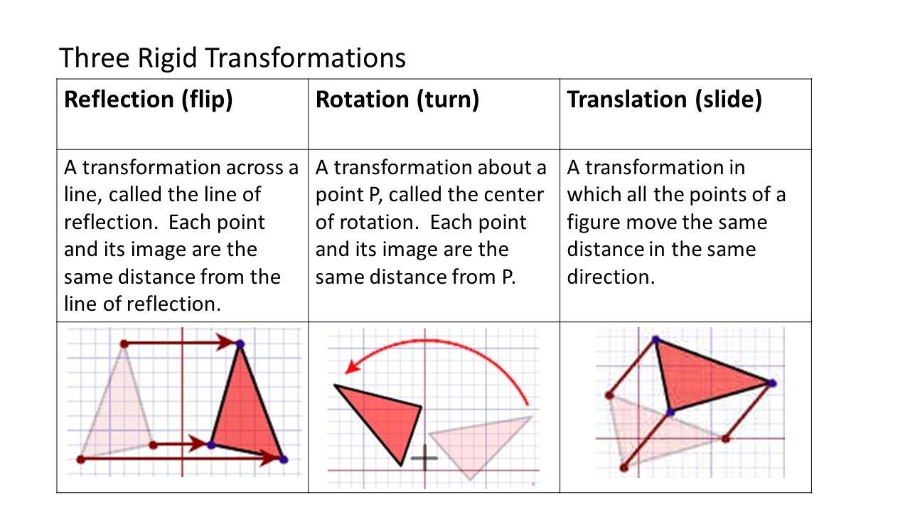 geometry transformations