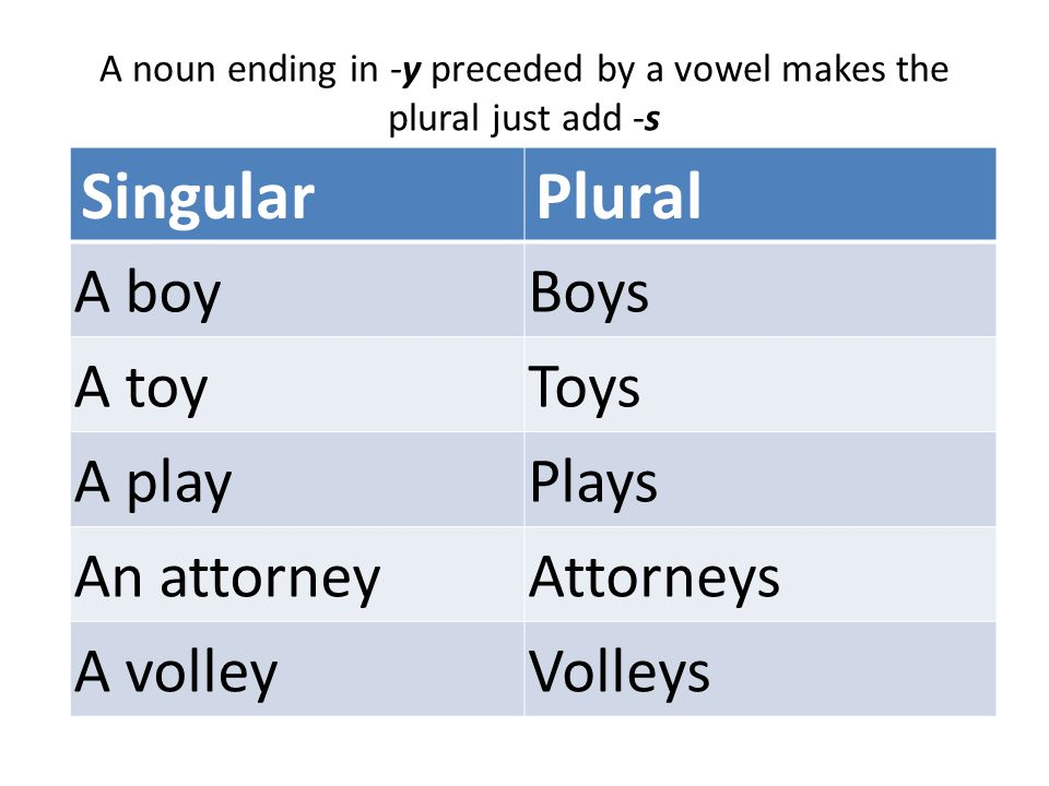 plural noun of thesis Nouns ending in -o form the plural by adding -s or -es add -s add -es   phenomenon phenomena syllabus syllabuses/syllabi thesis theses.