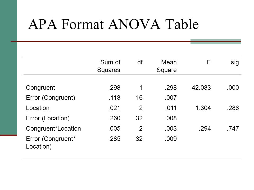 Experimental psychology psy ppt download for 1 way anova table