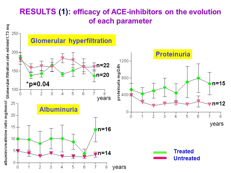 RESULTS (1): efficacy of ACE-inhibitors on the evolution of each parameter