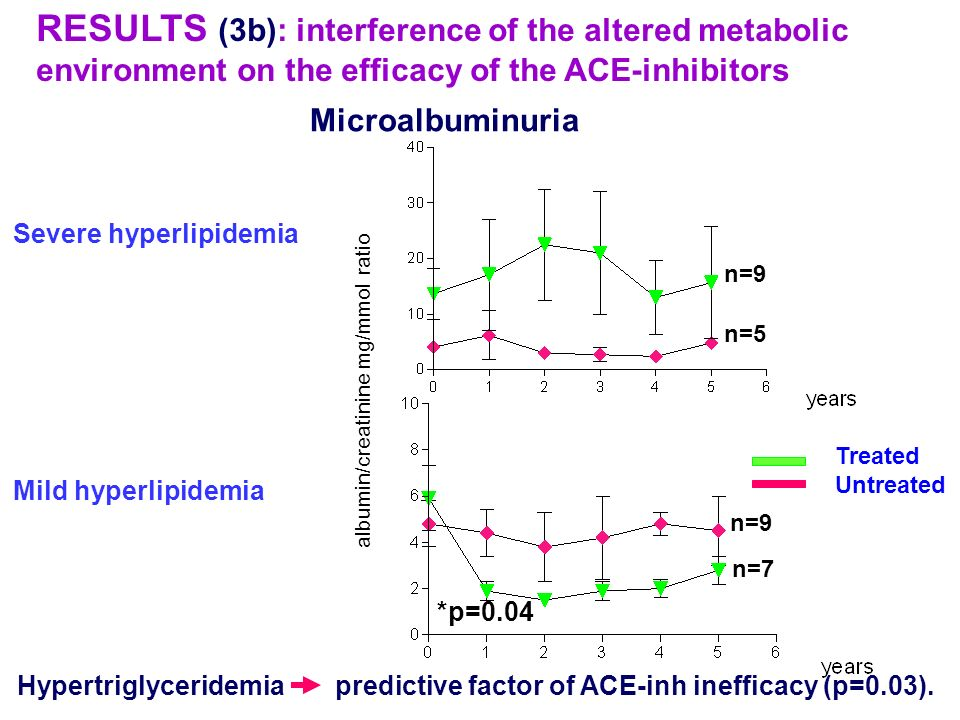RESULTS (3b): interference of the altered metabolic environment on the efficacy of the ACE-inhibitors
