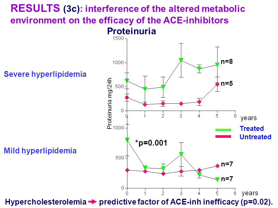 RESULTS (3c): interference of the altered metabolic environment on the efficacy of the ACE-inhibitors