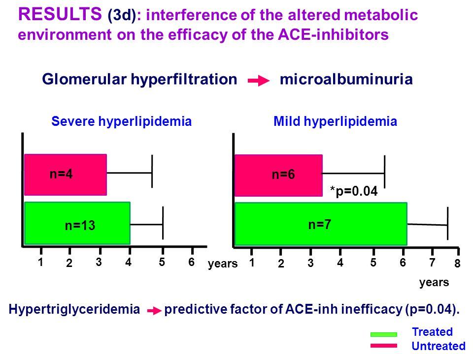 Glomerular hyperfiltration microalbuminuria