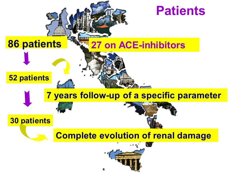 Patients 86 patients 27 on ACE-inhibitors