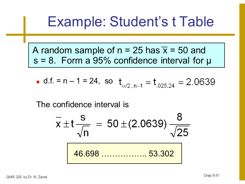 Department of quantitative methods information systems for T table 99 confidence interval