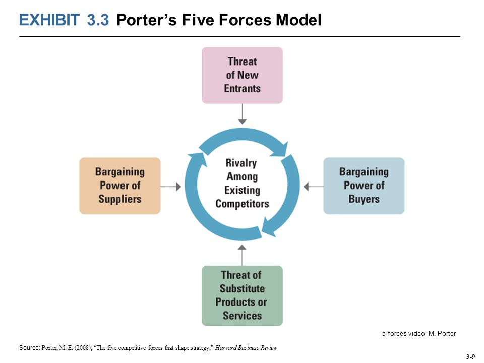 applying porters five forces in soft drinks industry Using porter's five forces  21 world leader in soft drink industry the coca-cola company is the world's largest  sports and energy drinks,.