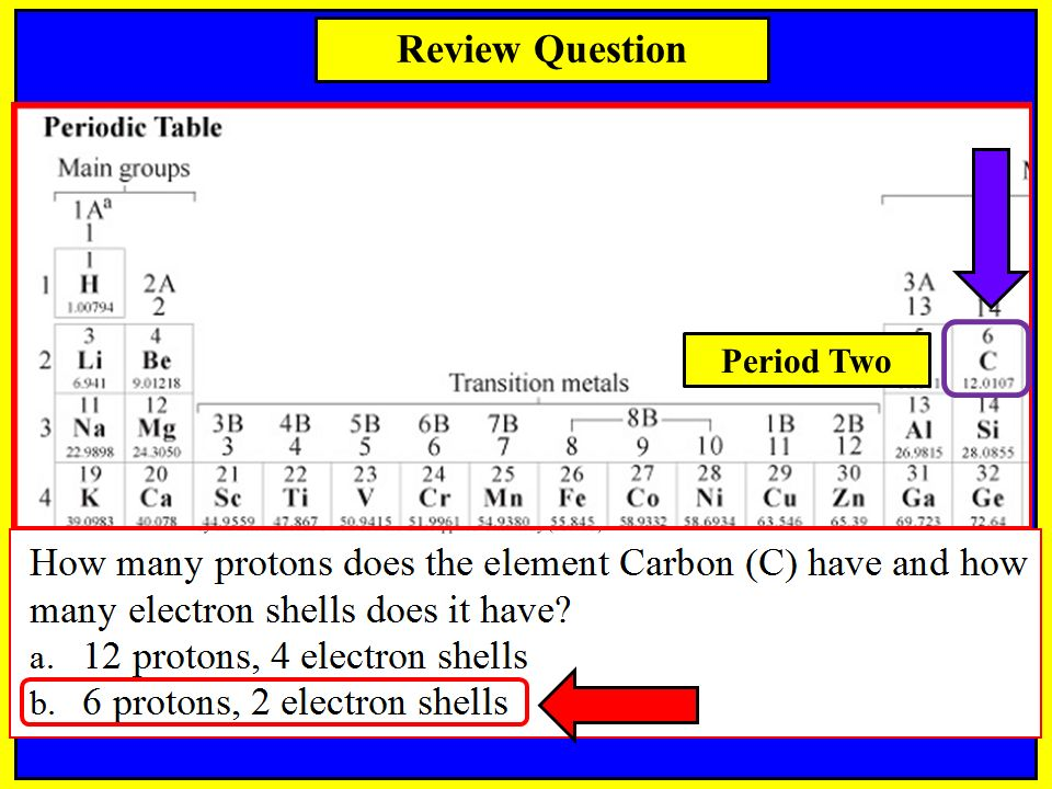 Notes science spi periodic table tennessee spi objective for Periodic table 6 mark question