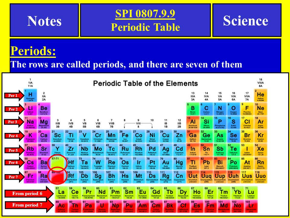 Notes Science Periods: SPI 0807.9.9 Periodic Table