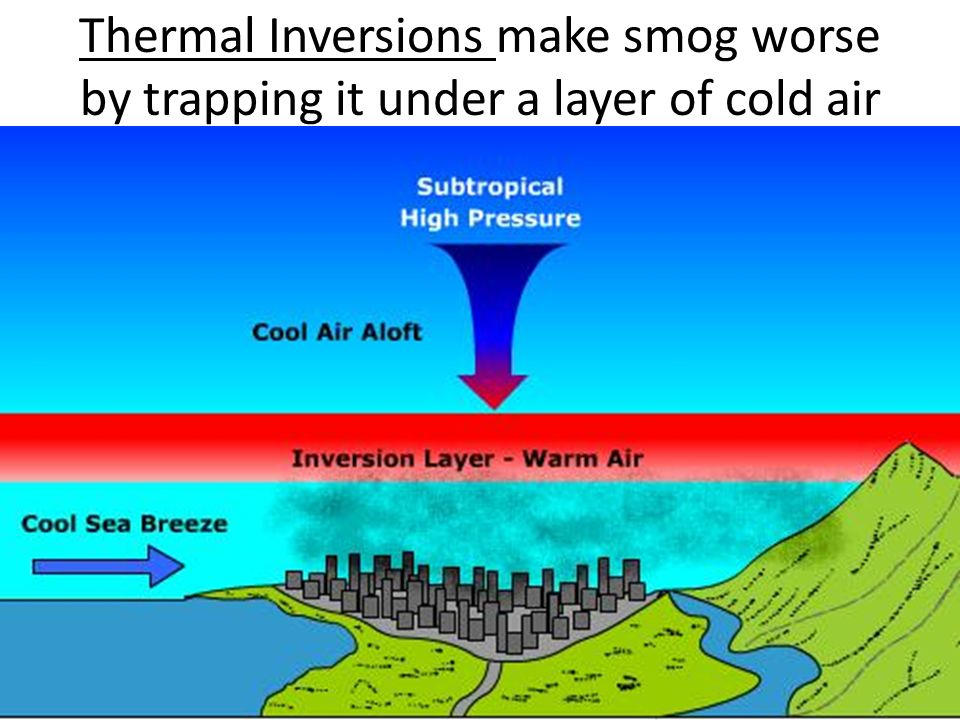 Ozone Depletion For Kids Air Pollution and Stra...