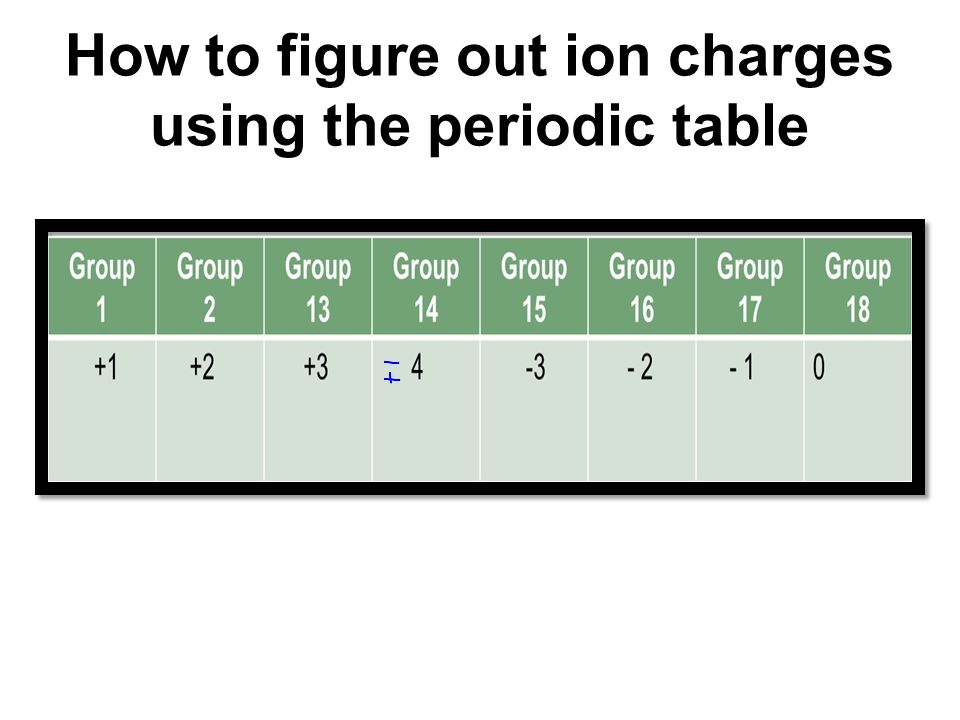 Atomic theory ppt download 19 how to figure out ion charges using the periodic table urtaz Image collections