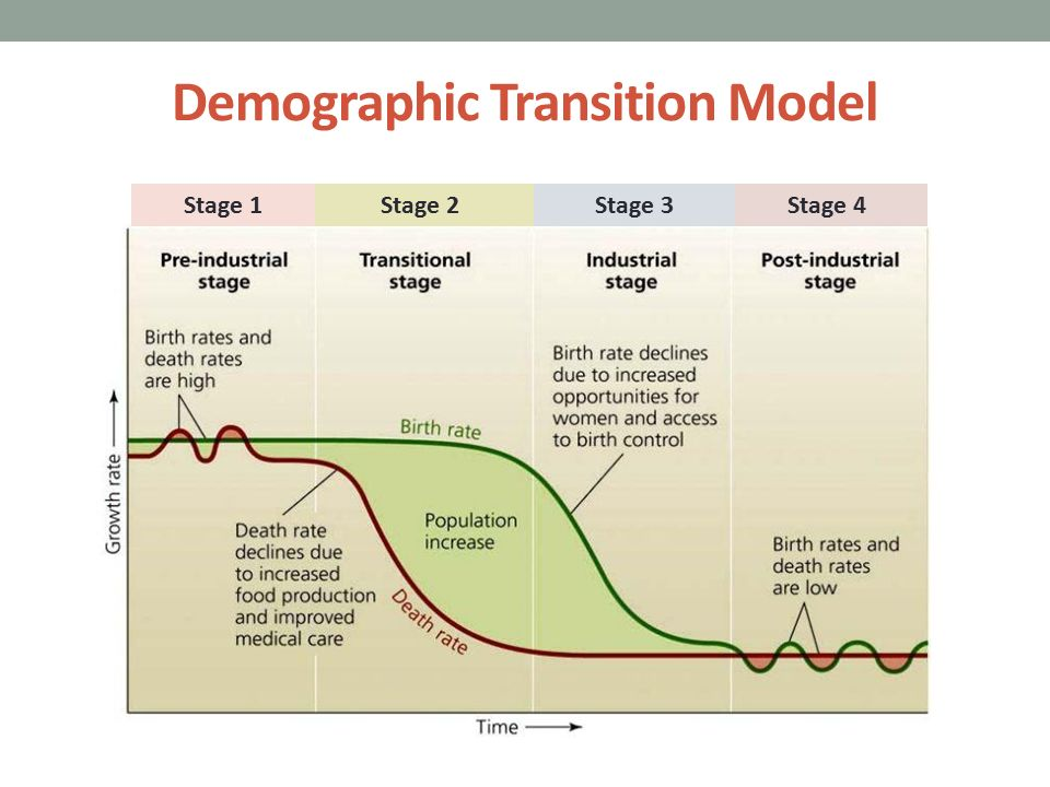 migration demographic transition and population control Full-text paper (pdf): urbanization and demographic transition.