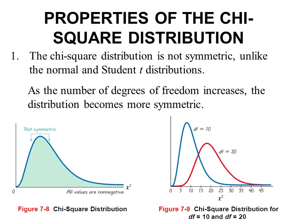 chi square and normal distribution relationship