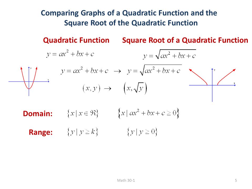 how to draw square root graph