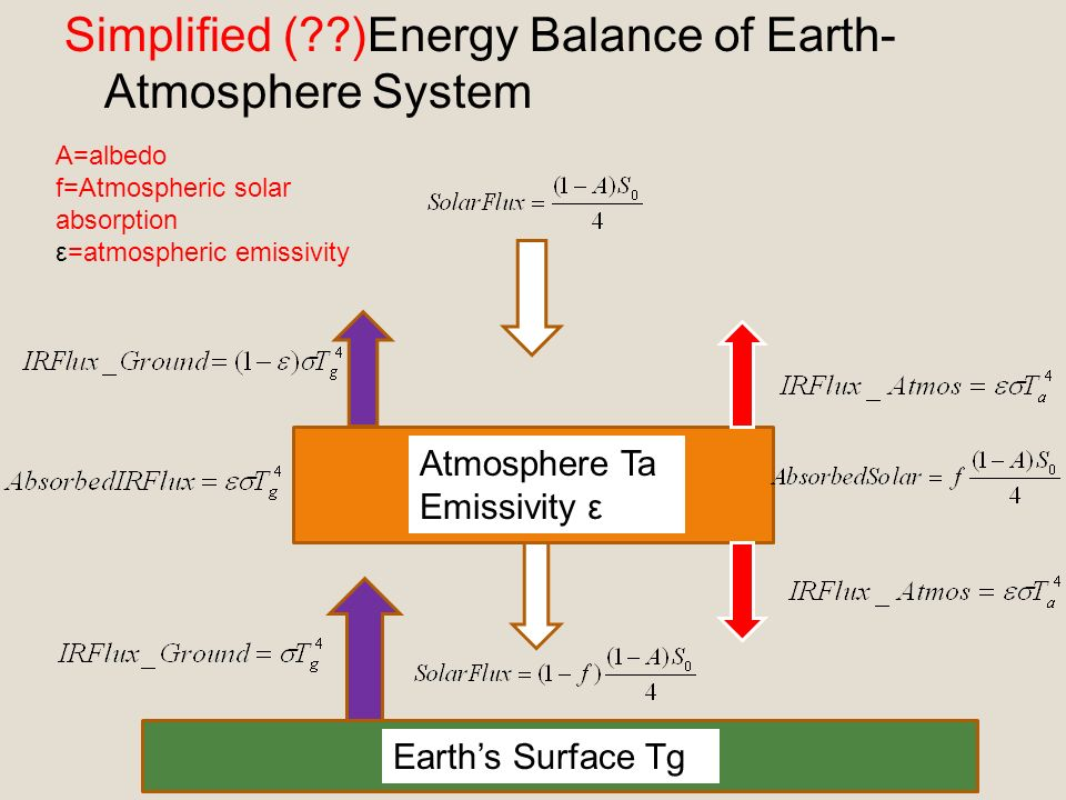 Blackbody Radiation Planetary Energy Balance Ppt Download