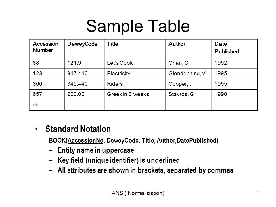 Sample table standard notation entity name in uppercase for Underline the table