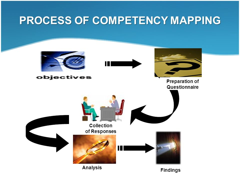 competency mapping questionnaire Apart from enterprise competency management systems, research is being   the competency mapping of faculty or departmental/organizational skill gap.