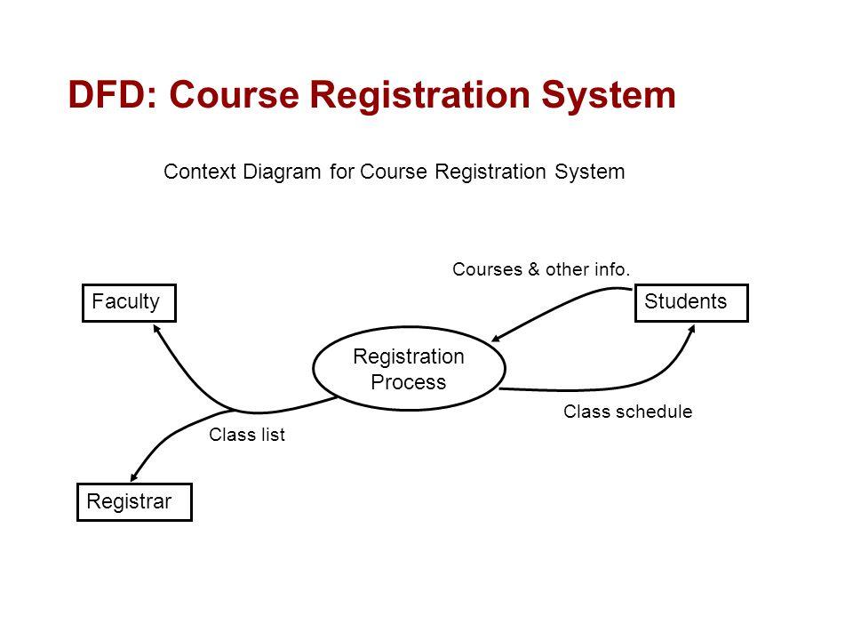 Data flow diagram for student information system custom paper help data flow diagram for student information system ccuart Image collections