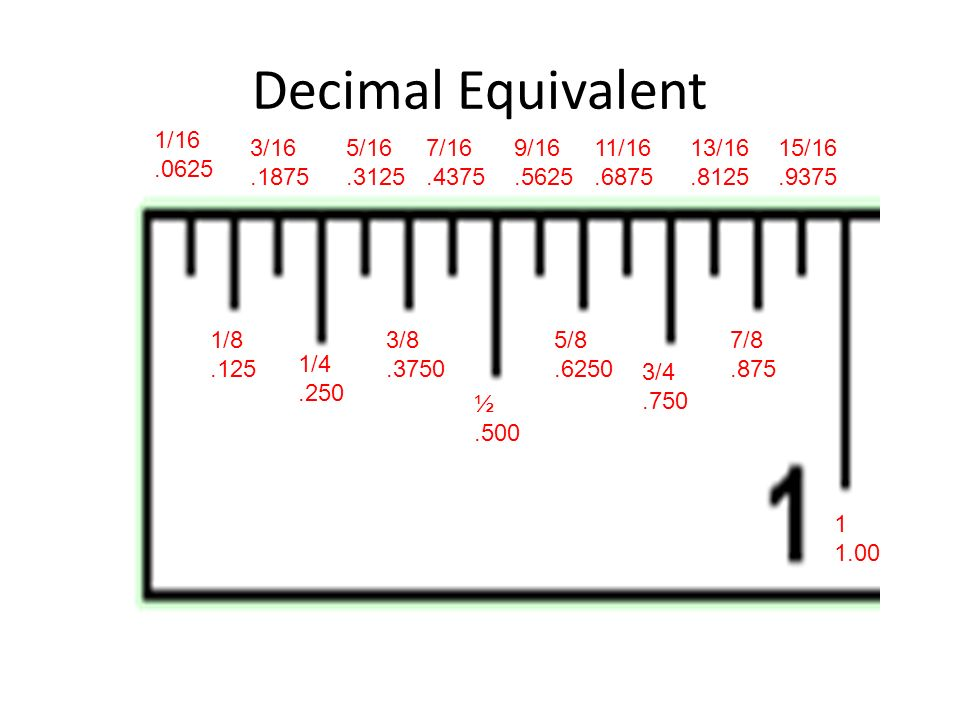 How to read a ruler. 1 inch is split into 16 increments. Usually ...