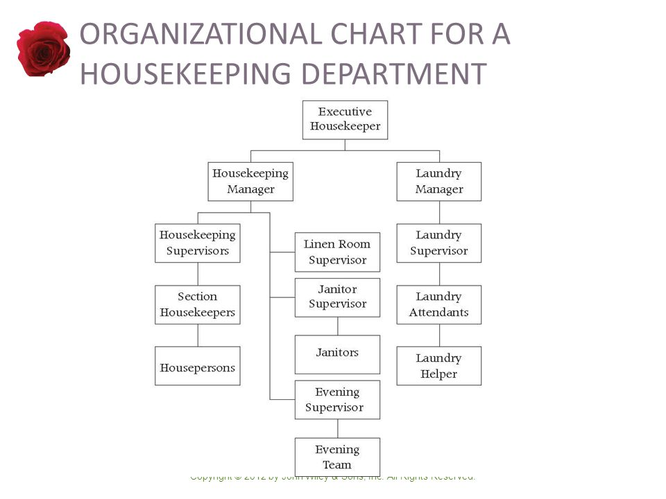 Design of the housekeeping department ppt video online download 9 organizational chart for a housekeeping department thecheapjerseys Gallery