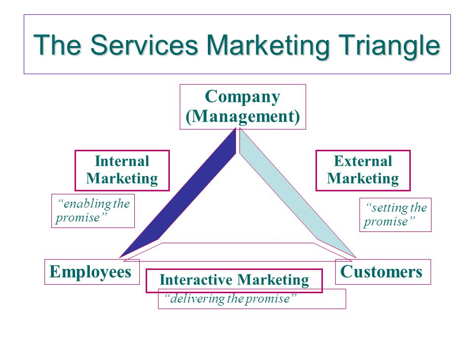 internal marketing in services marketing Marketing influences service delivery by the employees and how they are linked  to the  the relevance of internal marketing to service operations rests in the.