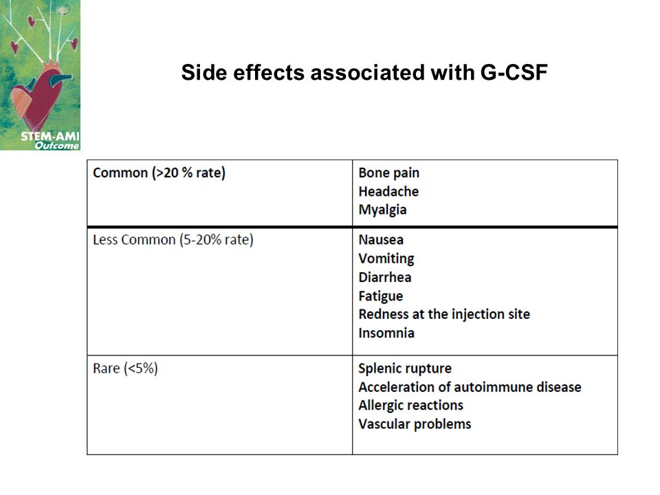 Side effects associated with G-CSF